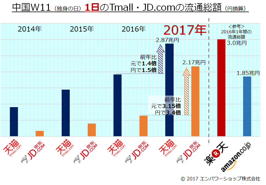 2017年中国W11(独身の日)流通総額報告