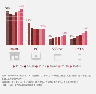 世界の約6割の人がAmazon、JD.com、Tmallなどのモールを利用